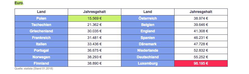 Les Échos : Niveau des salaires OCDE  - Page 3 Captur10