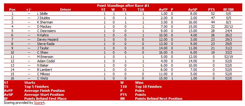 Season 7 Standings: Srldas10