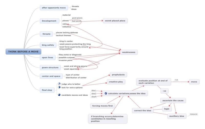 Chess Thinking Mind Maps  S5_jyk10