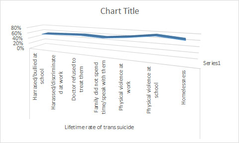 Assignment 6: Excel charts (information design) Due Mar 10 - Page 2 Graph_11
