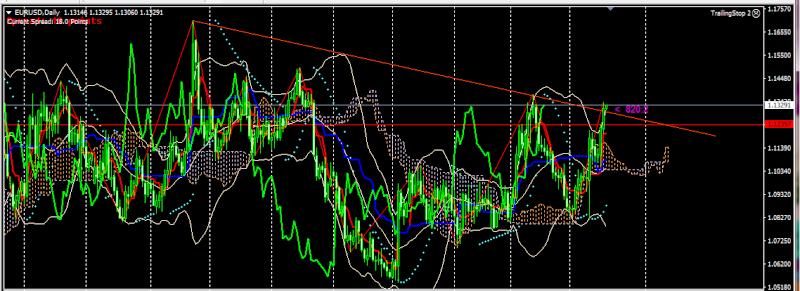 Phân tích cặp tiền eurusd ngày 18/3 và chiến lược giao dịch 118