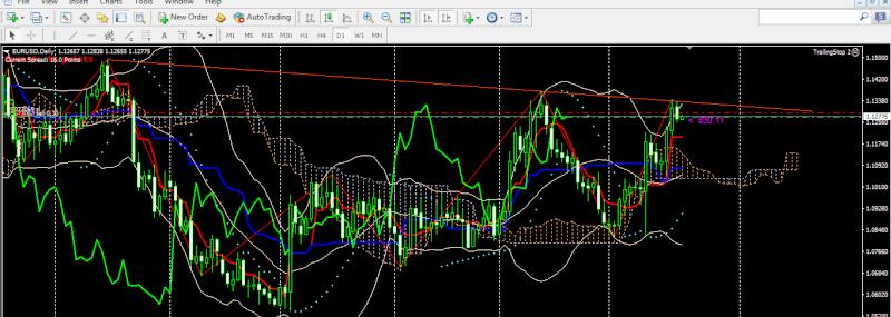 Chiến lược giao dịch forex ngày 21/3 và phân tích cặp tiền 120