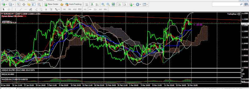 Chiến lược giao dịch forex ngày 21/3 và phân tích cặp tiền 220