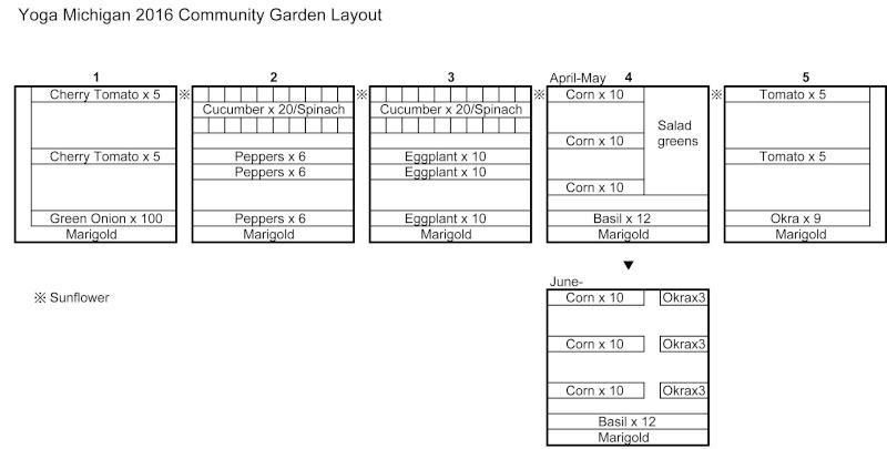 コミュニティ・ガーデンの計画図 2016_g12
