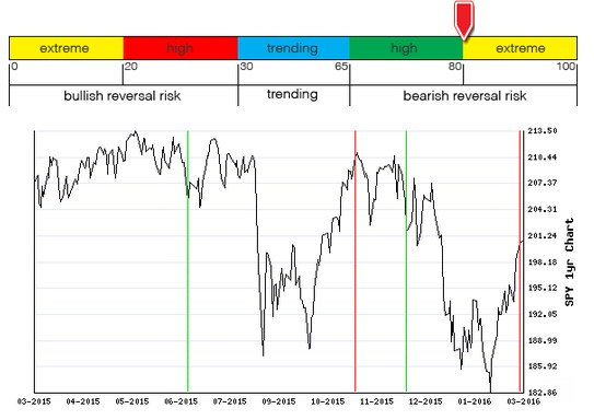 Stocks Trade Signals - Page 6 B110