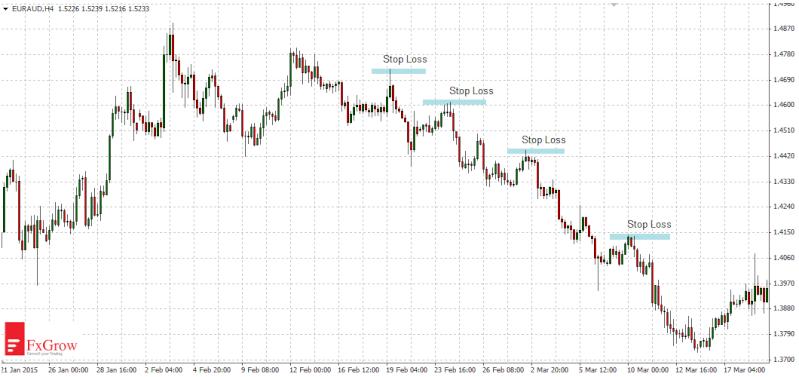 How to set Stop Loss (SL) orders ?  Edu-sl12