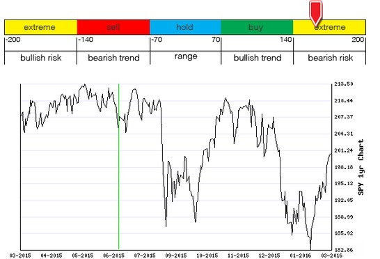 Stocks Trade Signals - Page 6 M110