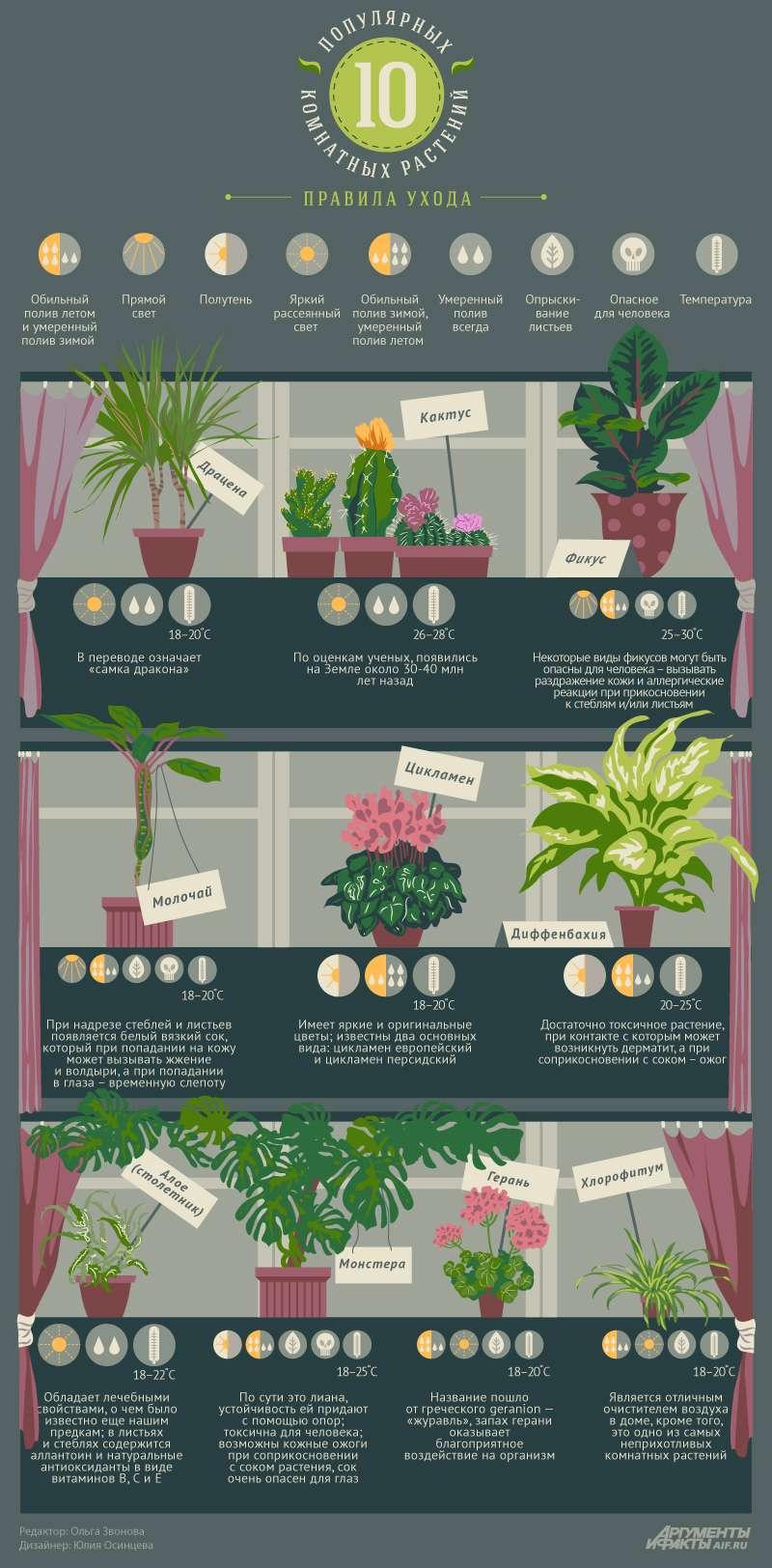 статьи о растениях из  газет и журналов Plant_10