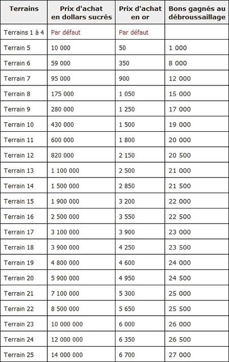 FERME BONBONS 1010