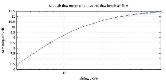 Bosch air flow meter restoration: summary K100-c10