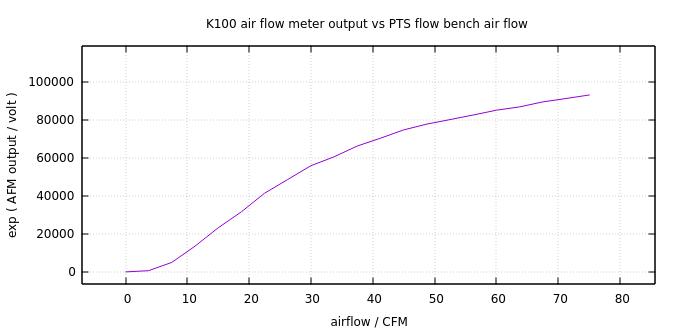 Bosch air flow meter restoration: summary K100-c11