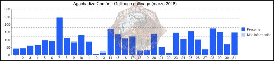 Avistamientos Agachadiza Común en Bélgica - Enero, Febrero y Marzo Grafic52