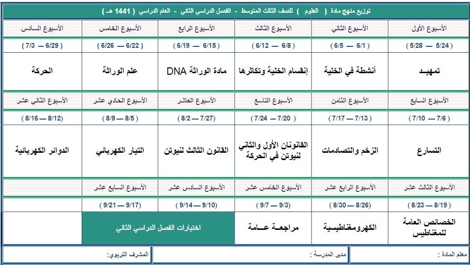 توزيع منهج علوم الثالث المتوسط الفصل الدراسي الثاني 1442 11010