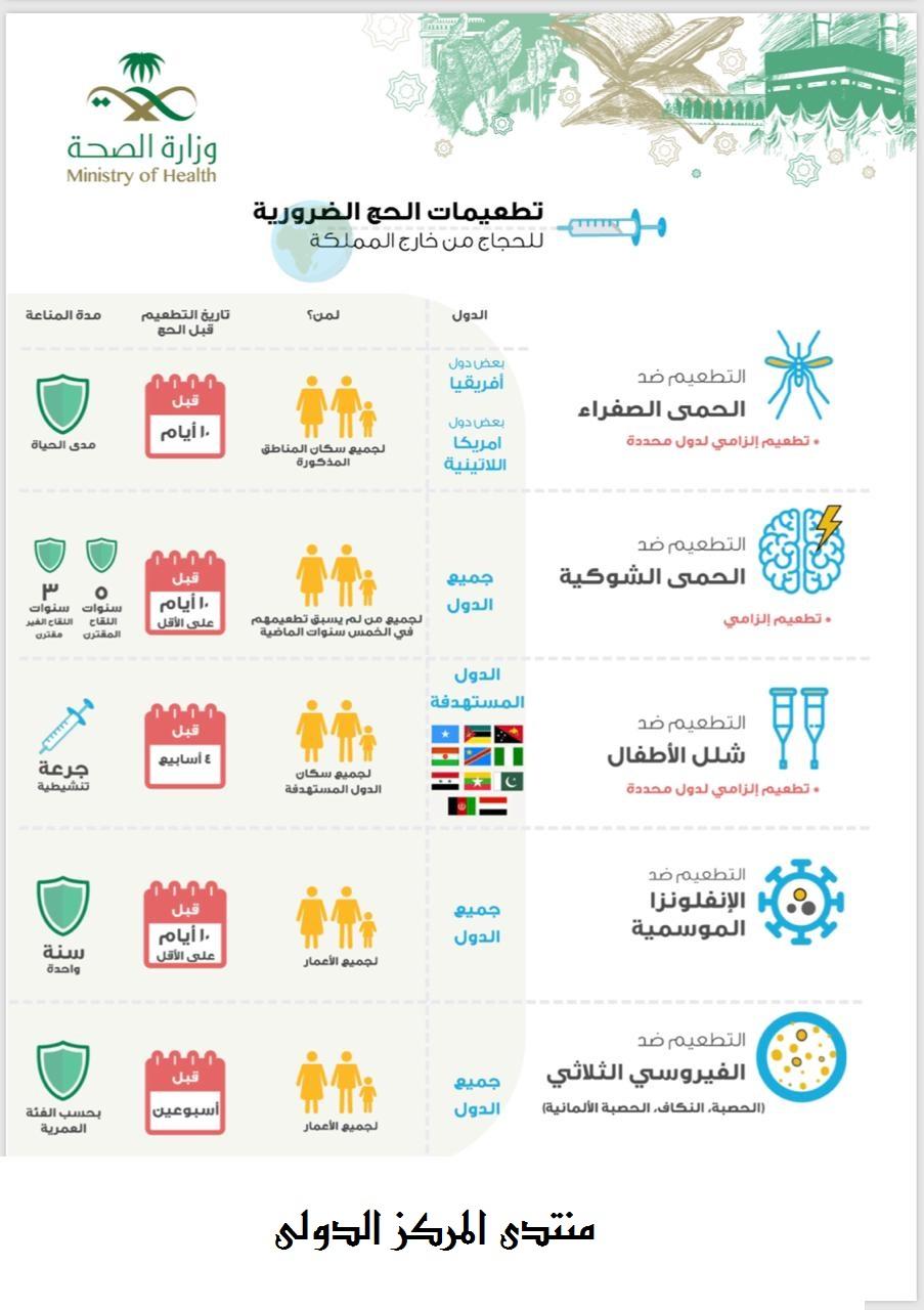 السعودية تحدد تطعيمات ضرورية للحجاج من خارج المملكة  10355310