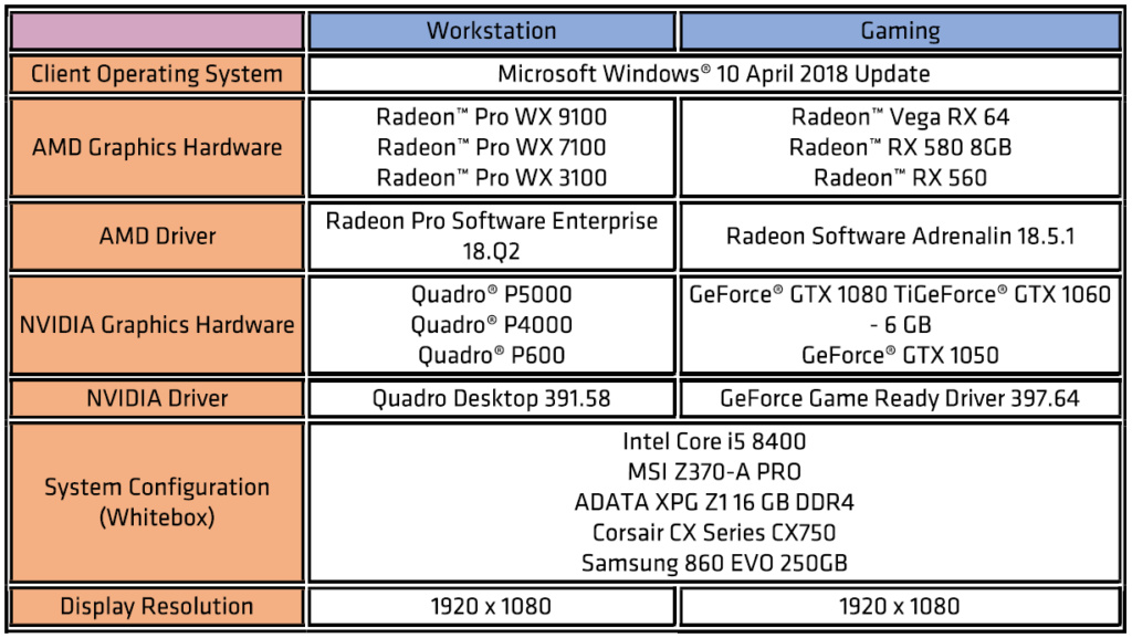 H AMD έχει πιο σταθερούς οδηγούς καρτών γραφικών από την Nvidia Qa_tes10