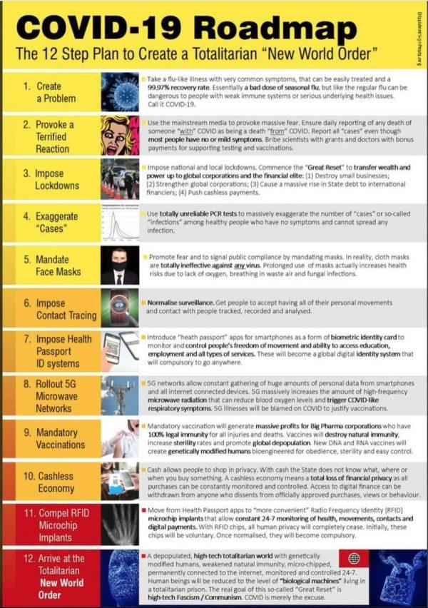"""12 шаговый план глобальной элиты по запуску """"большой перезагрузки"""" и созданию тоталитарного """"нового мирового порядка"""". Covid-11"""