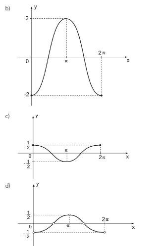 Função Trigonométrica Pergun13