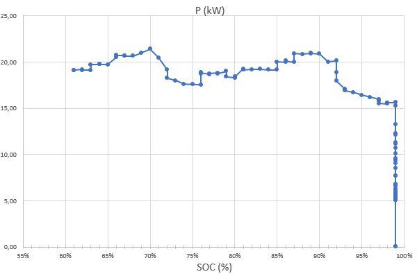 Charge 22 kW de la nouvelle Zoé : une nette amélioration ! - Page 2 Charge11