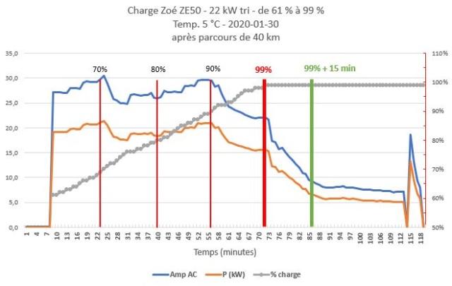 Charge 22 kW de la nouvelle Zoé : une nette amélioration ! - Page 2 Charge12
