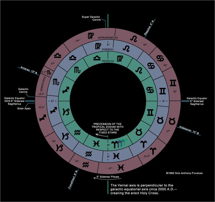 Un autre regard  sur le double zodiaque Zodiac10