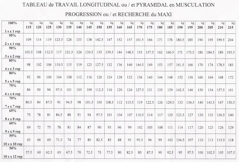 Calcul de la 1RM Tablea11