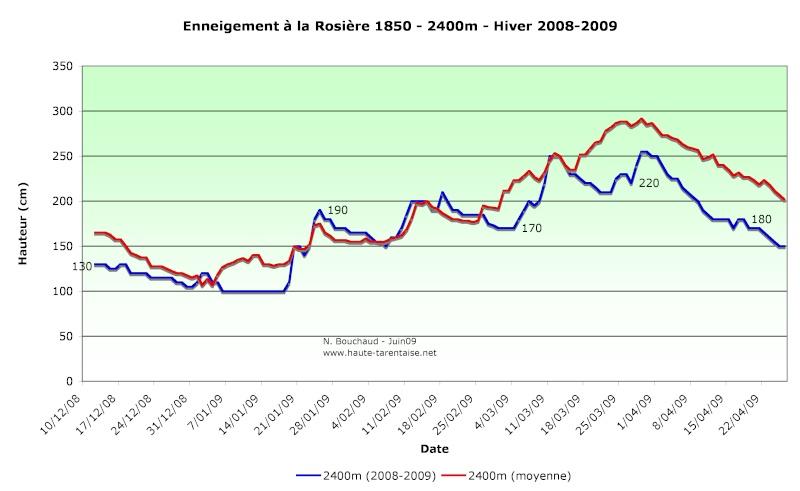 Historique de l'enneigement en Haute-Tarentaise - Page 2 09haut11