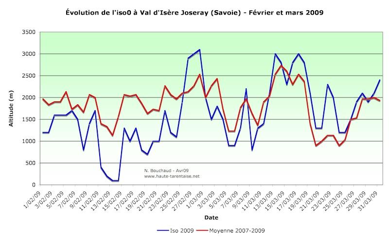 Bilans climatiques 2009 2009fa10