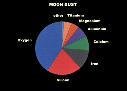 Ravitaillement en orbite - Page 2 Moondu11