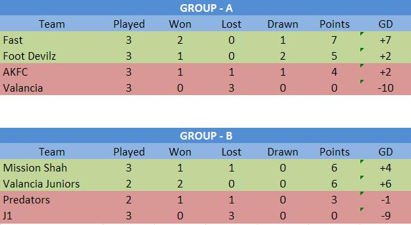 The 6th Sulehri's 7-a-side tournament (Ramzan - Floodlit Tournamnt) Tables11