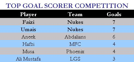 Top Goal Scorer Competition Untitl10