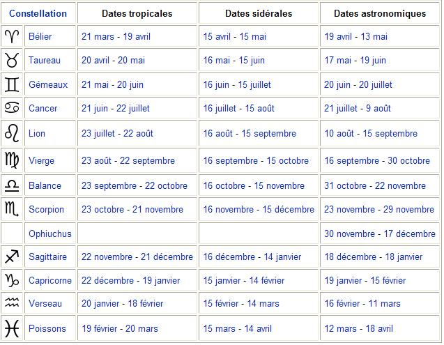Astrologie sidérale Sid10