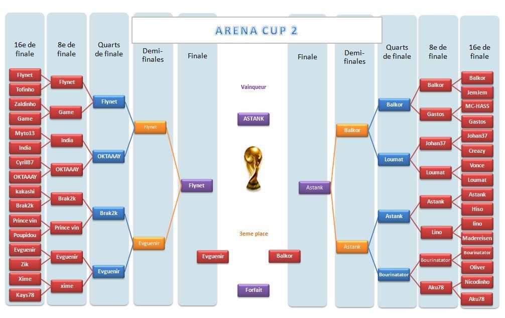 Tableau tournoi Cup_211