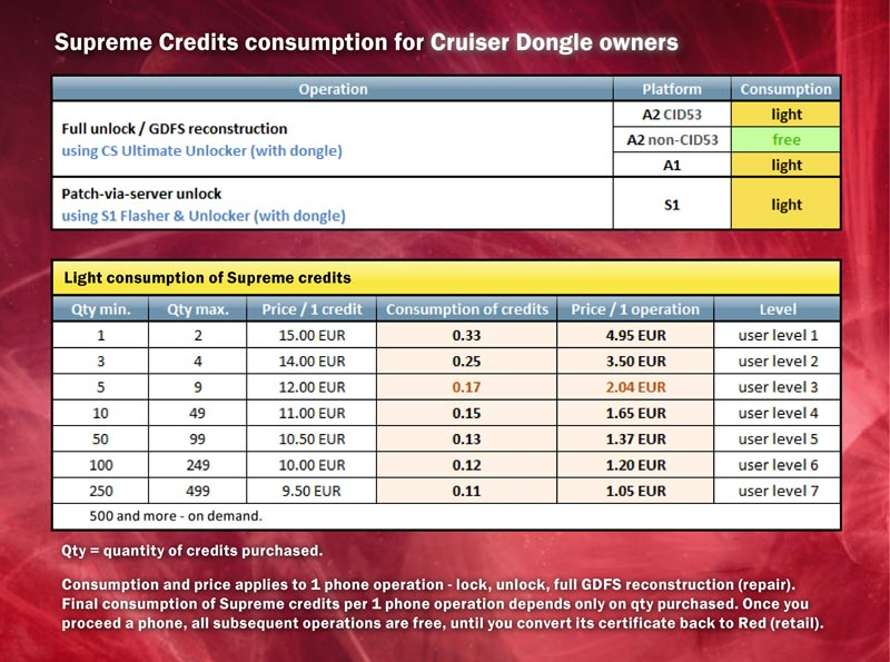 .:: Supreme Credit consumptions & prices of unlocks - updated 17. September 2009 ::. Uu_ban10