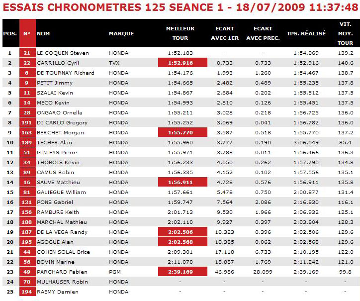 [FSBK] Magny Cours 2009 Magny10
