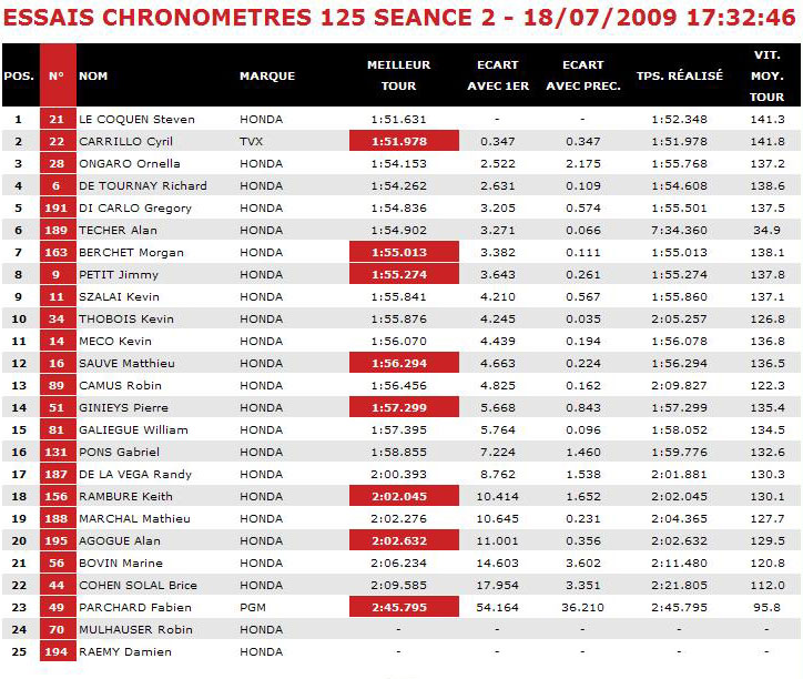 [FSBK] Magny Cours 2009 Magny210