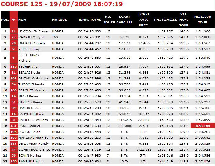 [FSBK] Magny Cours 2009 Magnyc10