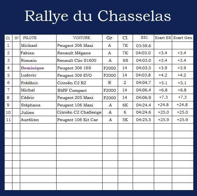 Rallye du Chasselas Rallye33