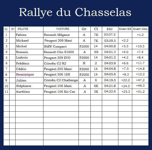 Rallye du Chasselas Rallye34