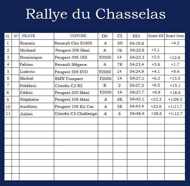 Rallye du Chasselas Rallye35