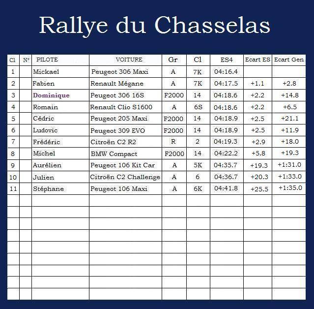 Rallye du Chasselas Rallye38