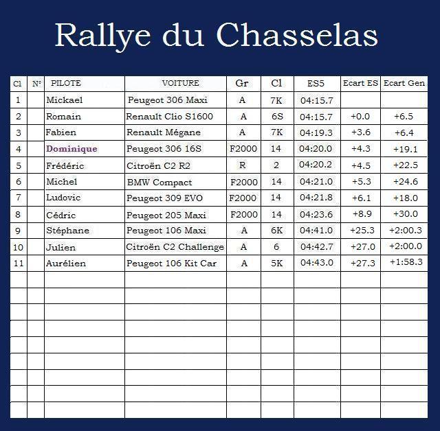 Rallye du Chasselas Rallye39
