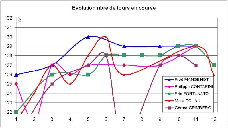 Fly Classic 1 er trimestre - Stat et évolution Tours_11