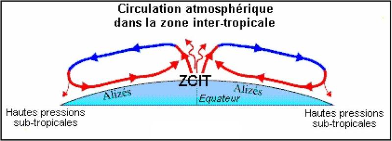 La Zone de Convergence InterTropicale (ZCIT) Zcit10