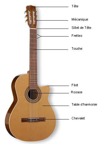 Composition d'une guitare acoustique (classique folk ...) 101_110