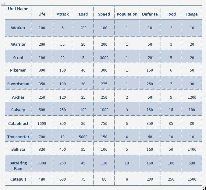 Military Unit Chart Unitch10