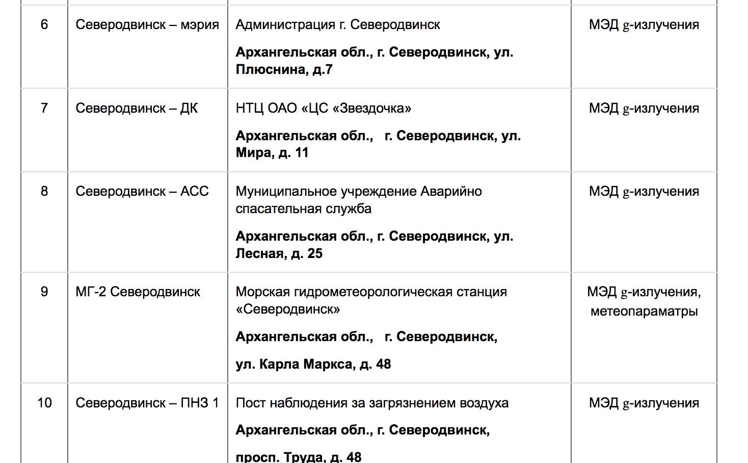 Accident à Severodvinsk : Essai de missile russe et contamination radioactive Captu207