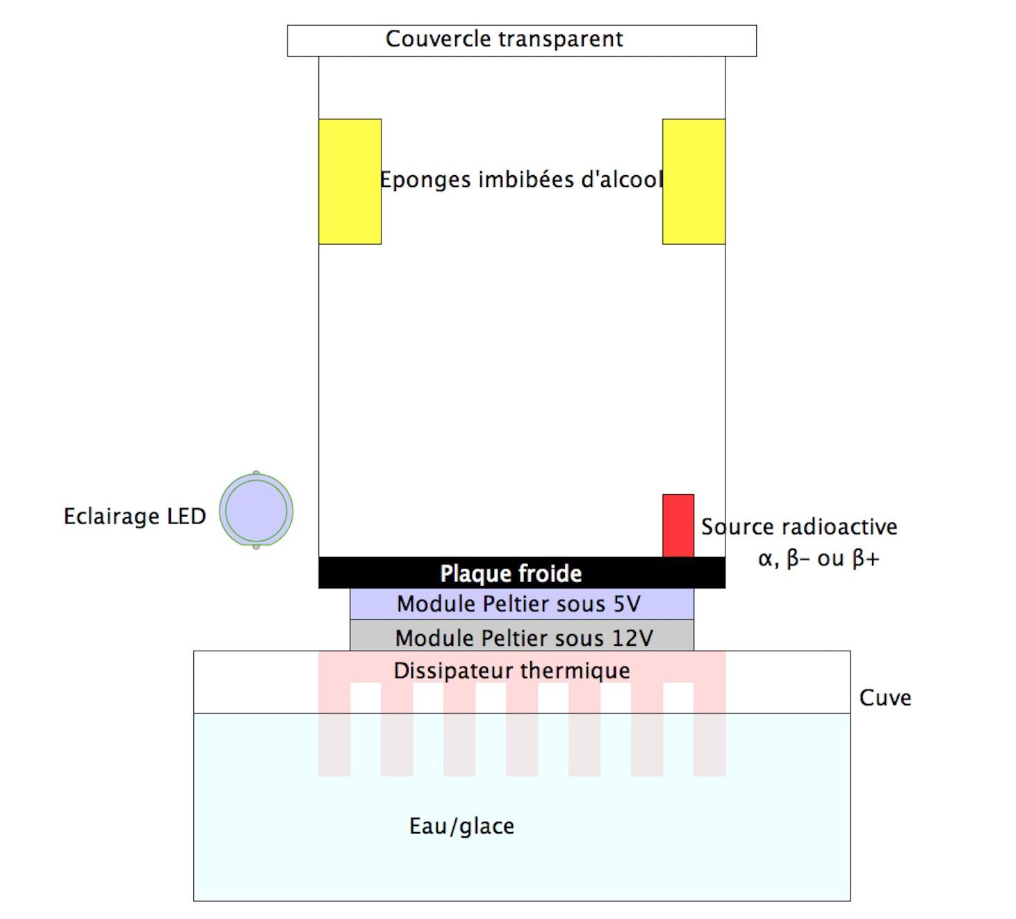 Voir la radioactivité : Fabriquez une Chambre à Brouillard Captu438