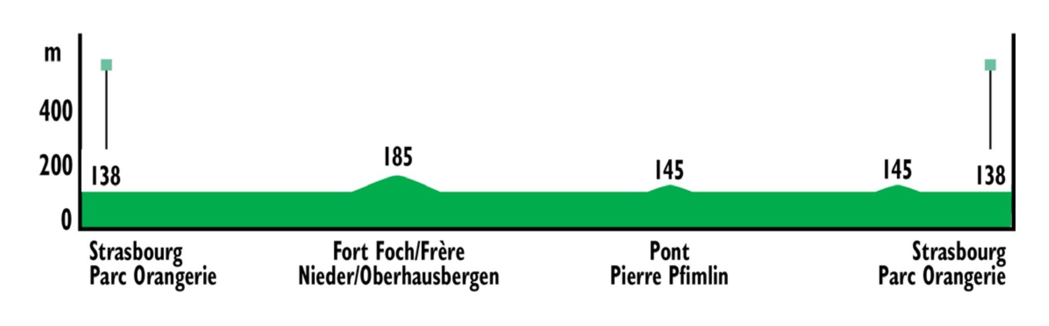 85km à Vélo : La Piste des Forts à Strasbourg Captur15