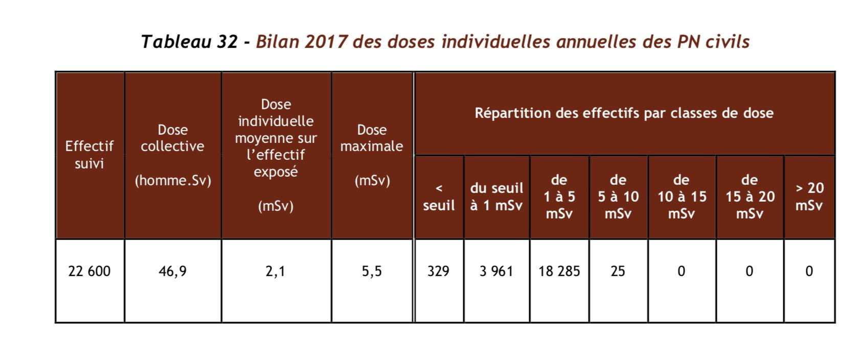 Nucléaire en France, des news ... - Page 4 Captur37