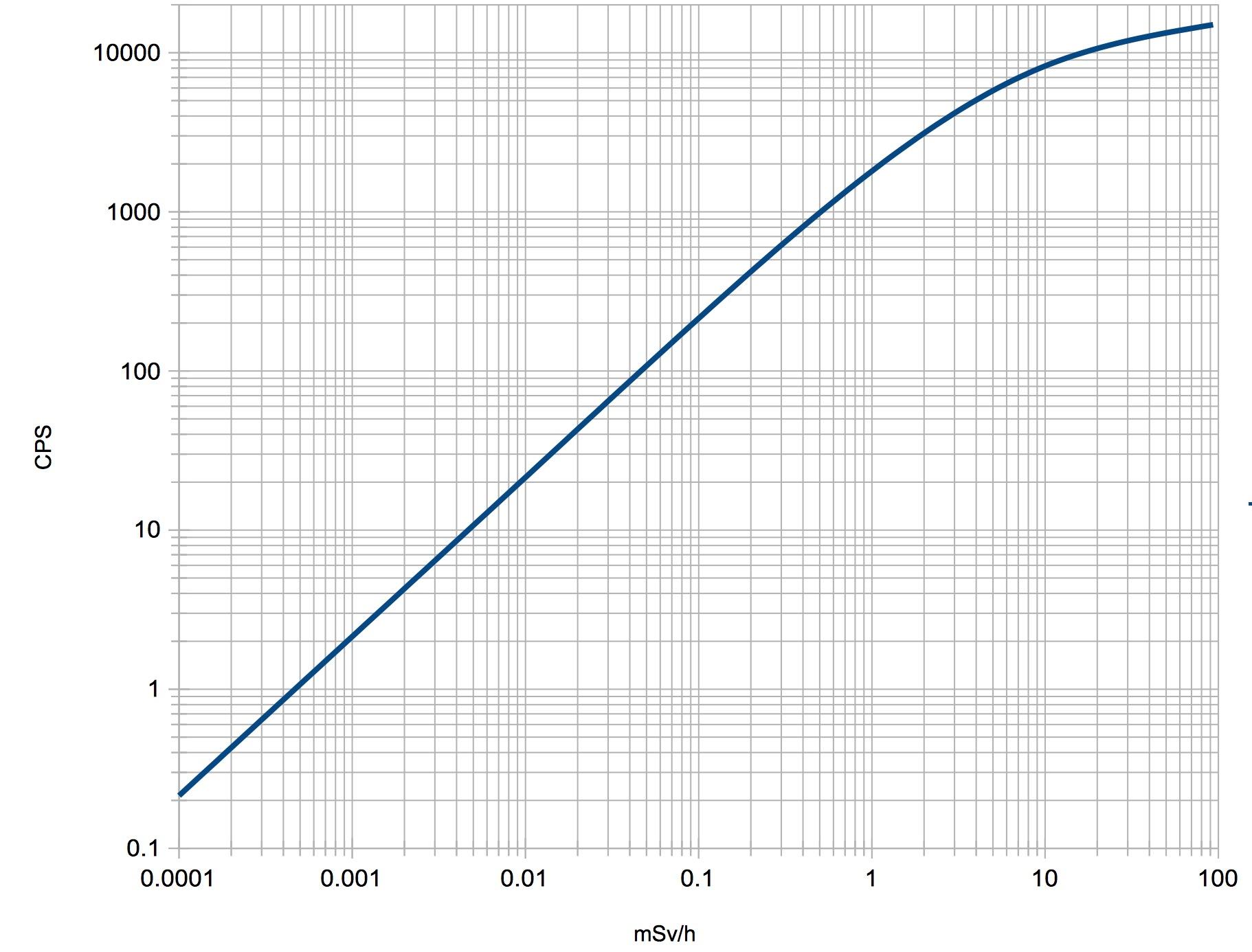 Un projet de compteur geiger à transistors - Page 2 Dose_c10